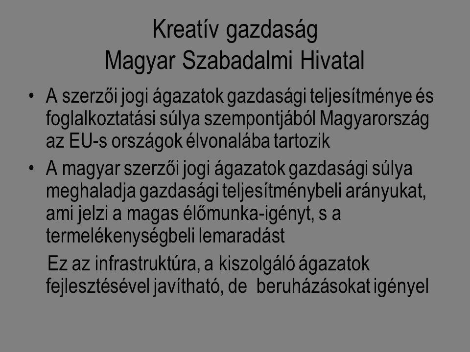 Kreatív gazdaság Magyar Szabadalmi Hivatal A szerzői jogi ágazatok gazdasági teljesítménye és foglalkoztatási súlya szempontjából Magyarország az EU-s országok élvonalába tartozik A magyar szerzői jogi ágazatok gazdasági súlya meghaladja gazdasági teljesítménybeli arányukat, ami jelzi a magas élőmunka-igényt, s a termelékenységbeli lemaradást Ez az infrastruktúra, a kiszolgáló ágazatok fejlesztésével javítható, de beruházásokat igényel