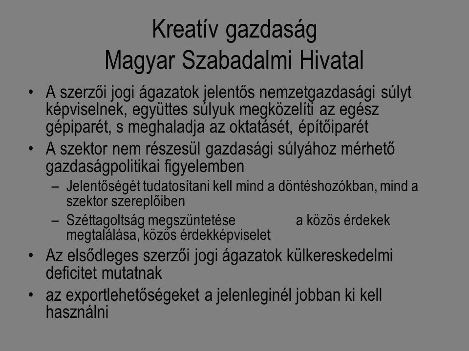Kreatív gazdaság Magyar Szabadalmi Hivatal A szerzői jogi ágazatok jelentős nemzetgazdasági súlyt képviselnek, együttes súlyuk megközelíti az egész gépiparét, s meghaladja az oktatásét, építőiparét A szektor nem részesül gazdasági súlyához mérhető gazdaságpolitikai figyelemben –Jelentőségét tudatosítani kell mind a döntéshozókban, mind a szektor szereplőiben –Széttagoltság megszüntetése a közös érdekek megtalálása, közös érdekképviselet Az elsődleges szerzői jogi ágazatok külkereskedelmi deficitet mutatnak az exportlehetőségeket a jelenleginél jobban ki kell használni