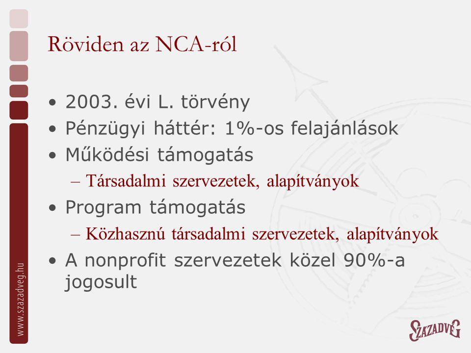Röviden az NCA-ról 2003. évi L. törvény Pénzügyi háttér: 1%-os felajánlások Működési támogatás –Társadalmi szervezetek, alapítványok Program támogatás