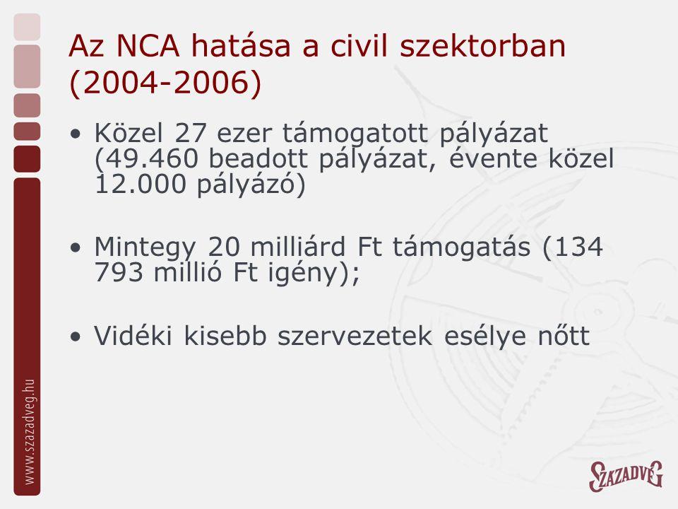 Az NCA hatása a civil szektorban (2004-2006) Követelményrendszere hozzájárul: a szervezetek jogszerű működéséhez, erősíti a civil szervezetek pályázói tudását, a fenntarthatósági szempontú tervezést, a belső adminisztráció rendezettségét; Az elektronikus pályázás meghonosítása (2008!)