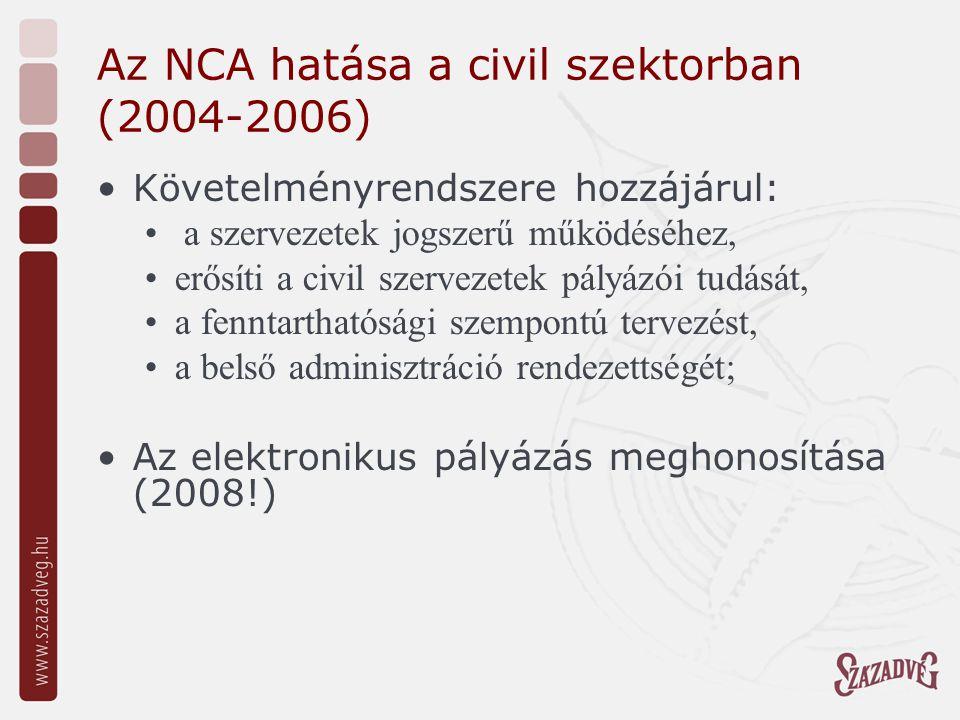 Az NCA hatása a civil szektorban (2004-2006) A működő civil szervezetek 1/3-a került szerződéses kapcsolatba az NCA –val Elősegítette a civil szervezetek megerősödését, működésük stabilitását, programjaik megvalósulását A támogatások mintegy harmadát az országos szervezetek igénylik és kapják meg A társadalmi szervezetek az alapítványoknál jóval nagyobb támogatottságot élveztek, ők kapták a kiosztott teljes összeg közel kétharmadát