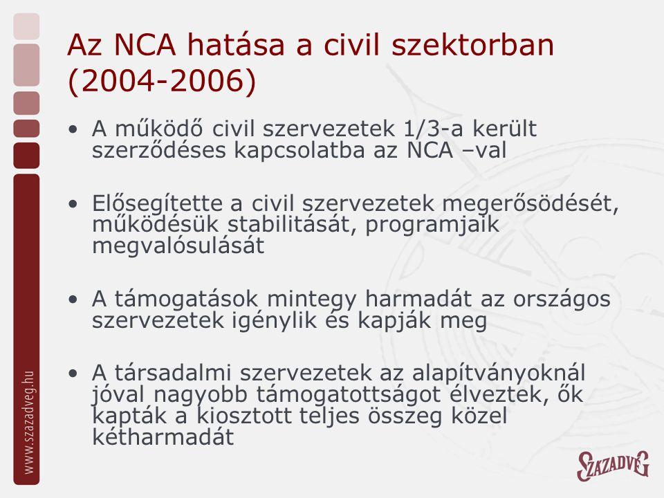 Az NCA hatása a civil szektorban (2004-2006) A működő civil szervezetek 1/3-a került szerződéses kapcsolatba az NCA –val Elősegítette a civil szerveze