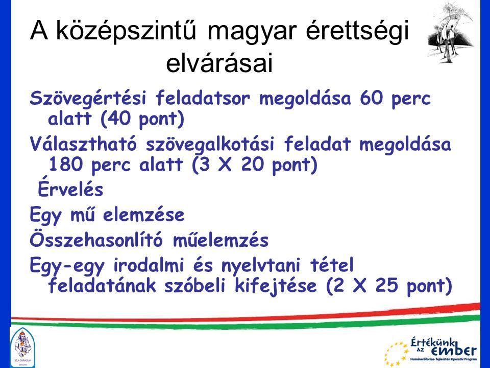 A középszintű magyar érettségi elvárásai Szövegértési feladatsor megoldása 60 perc alatt (40 pont) Választható szövegalkotási feladat megoldása 180 perc alatt (3 X 20 pont) Érvelés Egy mű elemzése Összehasonlító műelemzés Egy-egy irodalmi és nyelvtani tétel feladatának szóbeli kifejtése (2 X 25 pont)