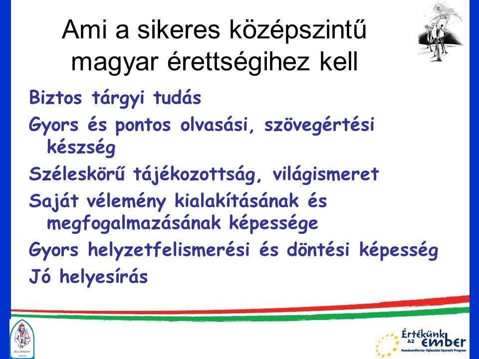Ami a sikeres középszintű magyar érettségihez kell Biztos tárgyi tudás Gyors és pontos olvasási, szövegértési készség Széleskörű tájékozottság, világismeret Saját vélemény kialakításának és megfogalmazásának képessége Gyors helyzetfelismerési és döntési képesség Jó helyesírás