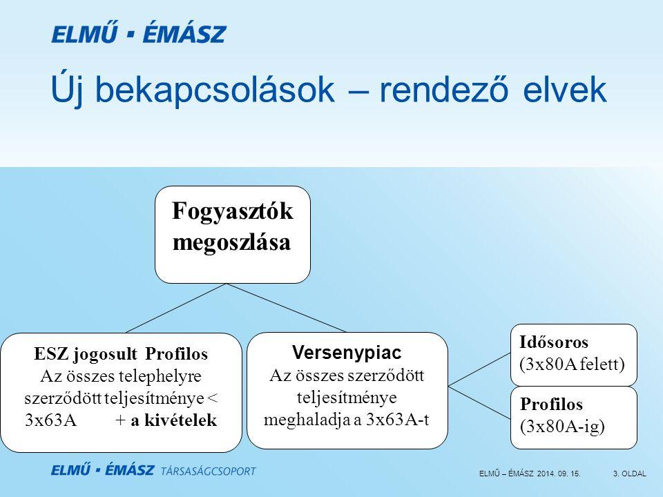 ELMŰ – ÉMÁSZ 2014. 09. 15.3. OLDAL Új bekapcsolások – rendező elvek Fogyasztók megoszlása Idősoros (3x80A felett) Profilos (3x80A-ig) ESZ jogosult Pro