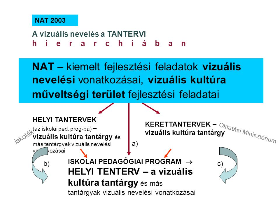 NAT 2003 A vizuális nevelés a TANTERVI h i e r a r c h i á b a n NAT – kiemelt fejlesztési feladatok vizuális nevelési vonatkozásai, vizuális kultúra