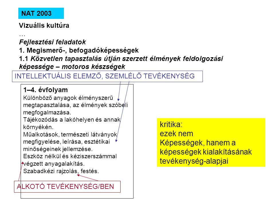 NAT 2003 Vizuális kultúra … Fejlesztési feladatok 1. Megismerő-, befogadóképességek 1.1 Közvetlen tapasztalás útján szerzett élmények feldolgozási kép