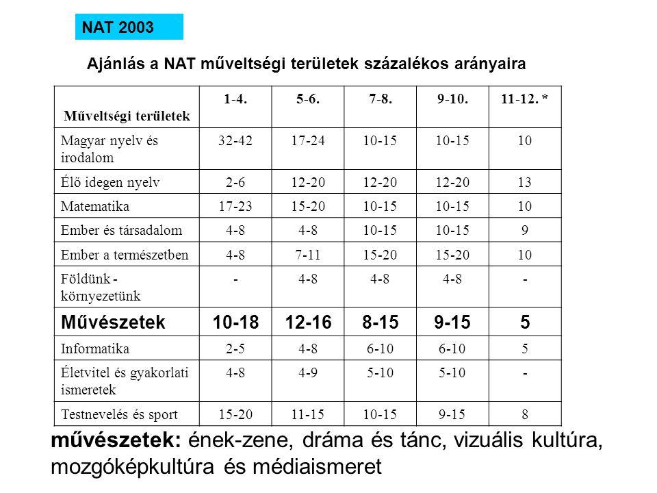 NAT 2003 Ajánlás a NAT műveltségi területek százalékos arányaira Műveltségi területek 1-4.5-6.7-8.9-10.11-12. * Magyar nyelv és irodalom 32-4217-2410-