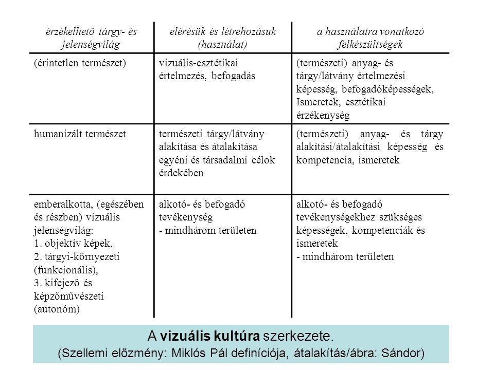 érzékelhető tárgy- és jelenségvilág elérésük és létrehozásuk (használat) a használatra vonatkozó felkészültségek (érintetlen természet)vizuális-esztét