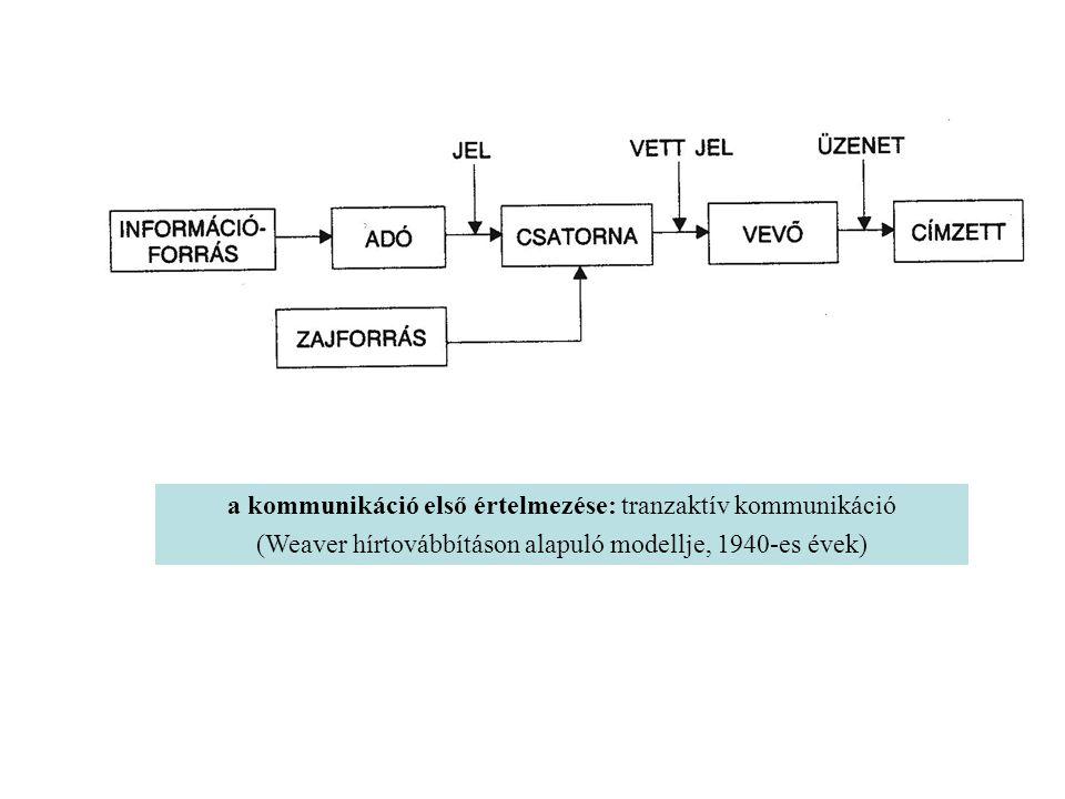a kommunikáció első értelmezése: tranzaktív kommunikáció (Weaver hírtovábbításon alapuló modellje, 1940-es évek)