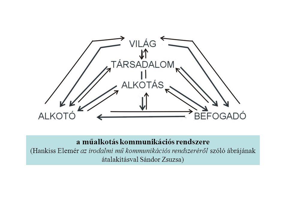 a műalkotás kommunikációs rendszere (Hankiss Elemér az irodalmi mű kommunikációs rendszeréről szóló ábrájának átalakításval Sándor Zsuzsa)