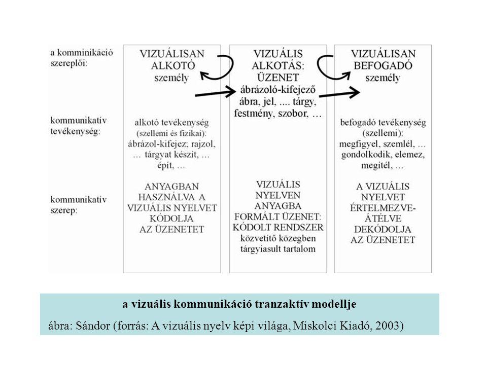 """a társadalmi keretekben zajló vizuális kommunikáció kapcsolatrendszere A és B – EGY TÁRSADALMI SZERVEZŐDÉS KÉTFÉLE SZEREPE: mint vizuális alkotó és mint befogadó A – VIZUÁLIS ALKOTÓ SZEREP (vizuális alkotó tevékenység) B – VIZUÁLIS BEFOGADÓ SZEREP (vizuális befogadó/értelmező tevékenység) KM – KÉP - """"MAG"""