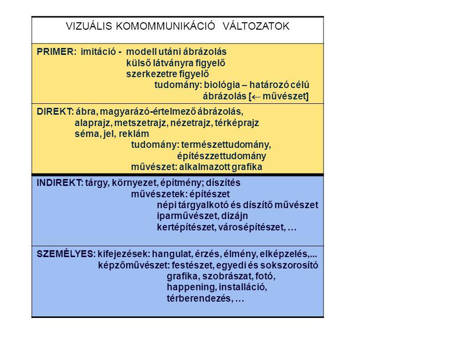 VIZUÁLIS KOMOMMUNIKÁCIÓ VÁLTOZATOK PRIMER: imitáció - modell utáni ábrázolás külső látványra figyelő szerkezetre figyelő tudomány: biológia – határozó célú ábrázolás [  művészet] DIREKT: ábra, magyarázó-értelmező ábrázolás, alaprajz, metszetrajz, nézetrajz, térképrajz séma, jel, reklám tudomány: természettudomány, építészzettudomány művészet: alkalmazott grafika INDIREKT: tárgy, környezet, építmény; díszítés művészetek: építészet népi tárgyalkotó és díszítő művészet iparművészet, dizájn kertépítészet, városépítészet, … SZEMÉLYES: kifejezések: hangulat, érzés, élmény, elképzelés,...