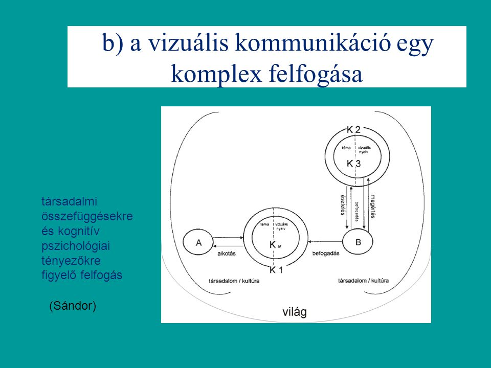 b) a vizuális kommunikáció egy komplex felfogása (Sándor) társadalmi összefüggésekre és kognitív pszichológiai tényezőkre figyelő felfogás