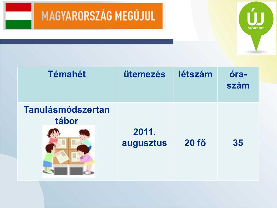 Témahétütemezéslétszámóra- szám Tanulásmódszertan tábor 2011. augusztus20 fő35