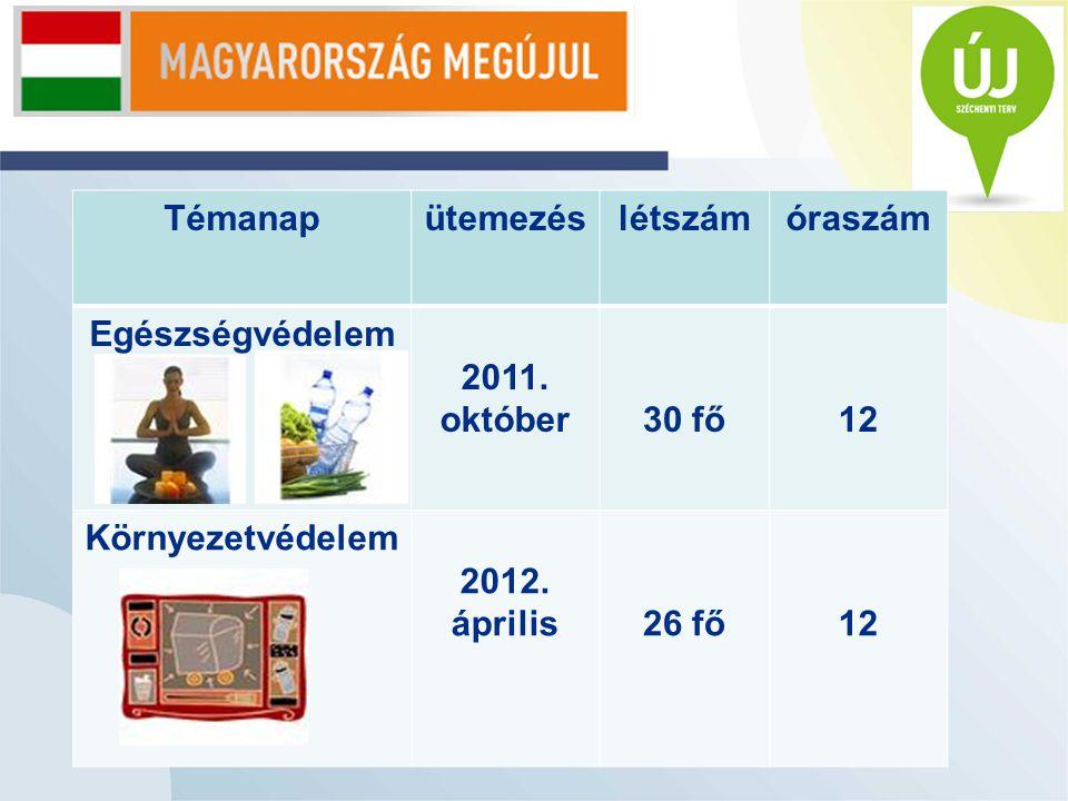 Témanapütemezéslétszámóraszám Egészségvédelem 2011.