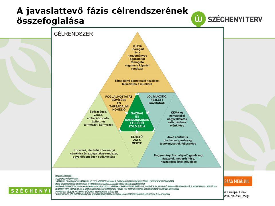 A javaslattevő fázis célrendszerének összefoglalása