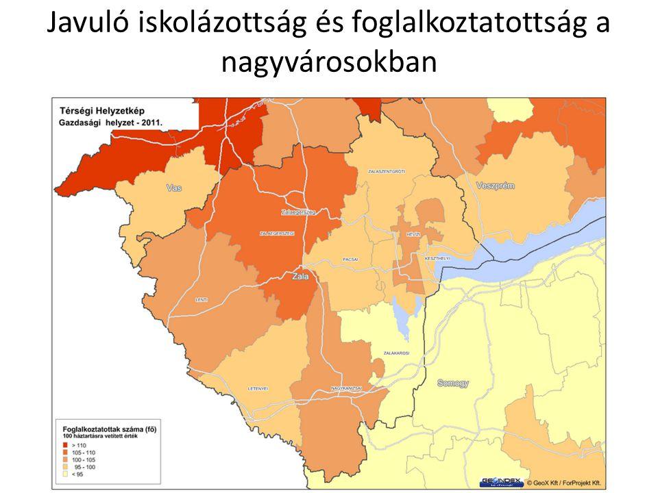 Javuló iskolázottság és foglalkoztatottság a nagyvárosokban