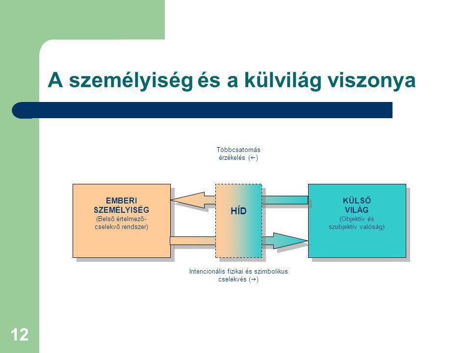 13 A pedagógiai személyiségmodell főbb szerkezeti elemei CSELEKVŐ ÉN szervező- végrehajtó funkció CSELEKVŐ ÉN szervező- végrehajtó funkció HÍD ÉRTELMI műveletek kognitív funkció AKARATI műveletek reguláló funkció ÉRZELMI műveletek ösztönző funkció