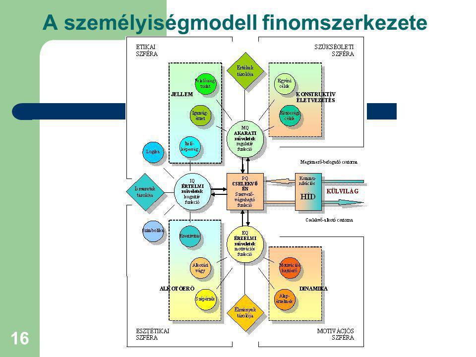"""17 A pedagógiai személyiségmodell főbb tanulságai A komplex személyiségstruktúra kiegyensúlyozott fejlesztésére egy """"pedagógiai tükörkonstrukciót kell a külvilágban építeni (tanterv, tananyag, módszerek, eszközök stb.) A nevelés eredményét messzemenően befolyásolják a műveleti tárolók alapmintái (FET, PES)."""