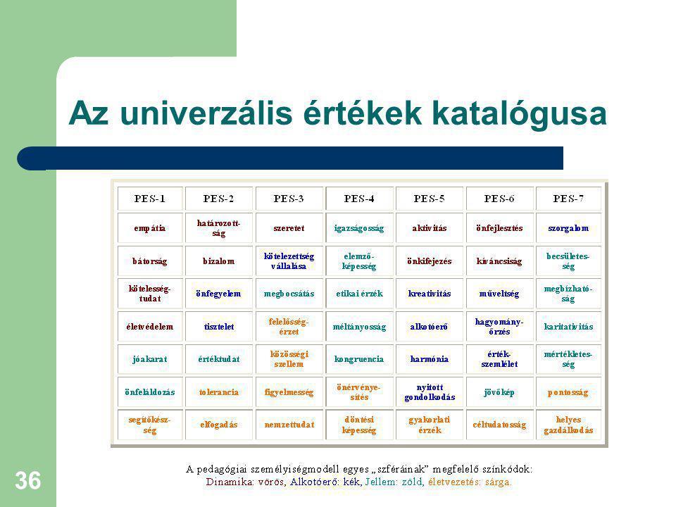 37 Az értékközpontú nevelés modelljével szemben támasztott követelmények Pedagógiai kapcsolat létrehozása az autoritás (értékőrzés) és a pluralizmus (egyezkedés) feladatai között.