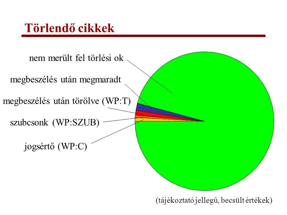 Törlendő cikkek (tájékoztató jellegű, becsült értékek) jogsértő (WP:C) szubcsonk (WP:SZUB) megbeszélés után törölve (WP:T) megbeszélés után megmaradt