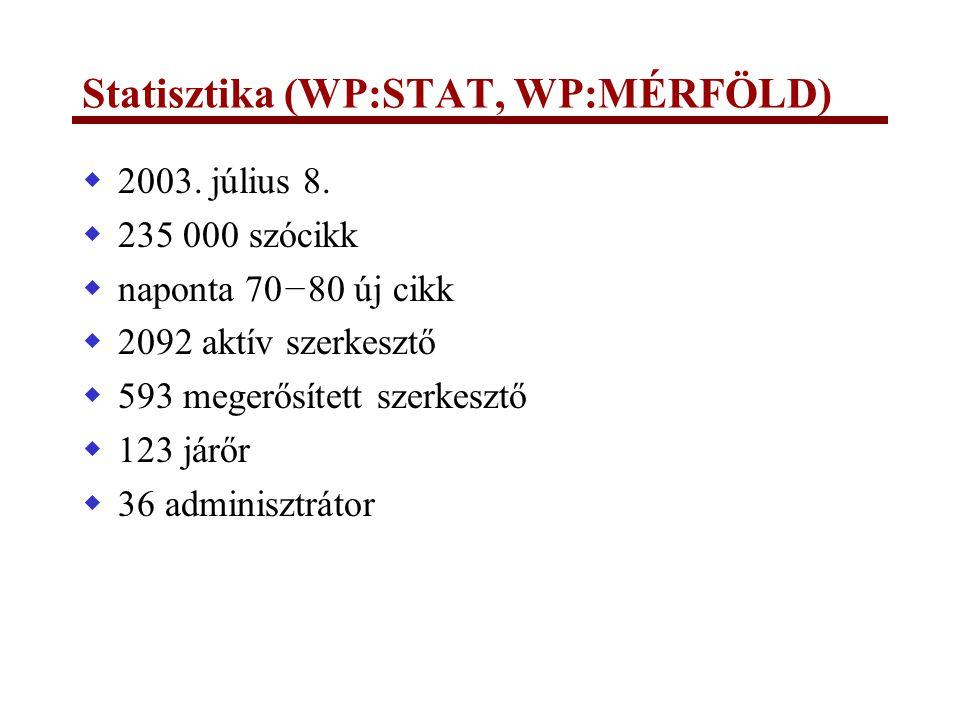 Statisztika (WP:STAT, WP:MÉRFÖLD)  2003. július 8.  235 000 szócikk  naponta 70−80 új cikk  2092 aktív szerkesztő  593 megerősített szerkesztő 