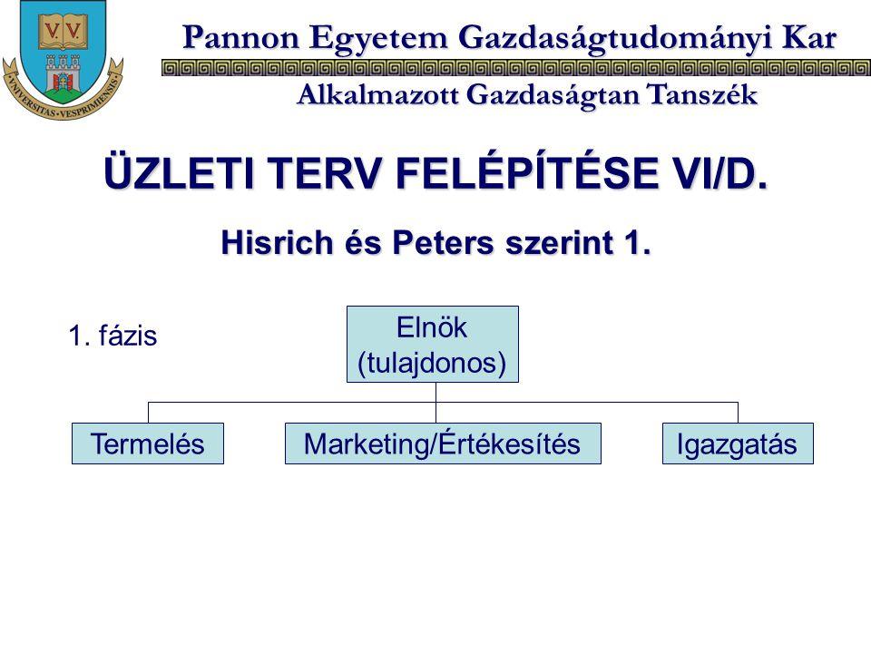 Pannon Egyetem Gazdaságtudományi Kar Alkalmazott Gazdaságtan Tanszék Hisrich és Peters szerint 1. Elnök (tulajdonos) TermelésMarketing/ÉrtékesítésIgaz