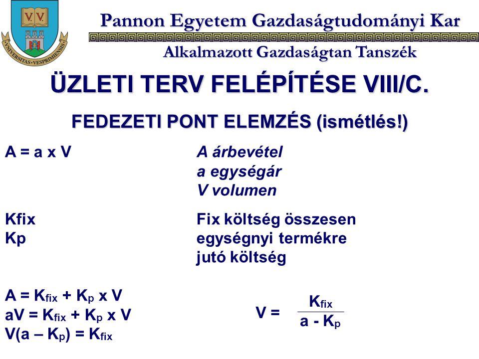 Pannon Egyetem Gazdaságtudományi Kar Alkalmazott Gazdaságtan Tanszék FEDEZETI PONT ELEMZÉS (ismétlés!) A = a x V A árbevétel a egységár V volumen Kfix
