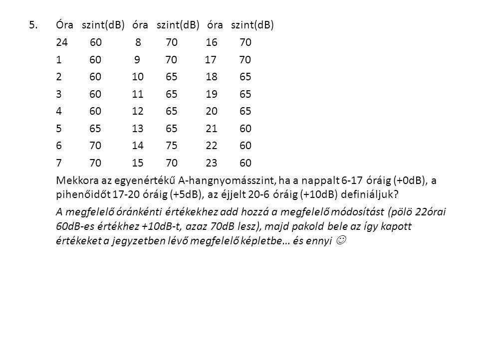 5.Óra szint(dB) óra szint(dB) óra szint(dB) 24 60 8 70 16 70 1 60 9 70 17 70 2 60 10 65 18 65 3 60 11 65 19 65 4 60 12 65 20 65 5 65 13 65 21 60 6 70 14 75 22 60 7 70 15 70 23 60 Mekkora az egyenértékű A-hangnyomásszint, ha a nappalt 6-17 óráig (+0dB), a pihenőidőt 17-20 óráig (+5dB), az éjjelt 20-6 óráig (+10dB) definiáljuk.
