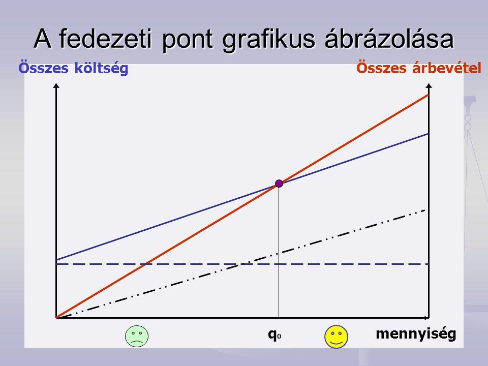 A fedezeti pont grafikus ábrázolása Összes költségÖsszes árbevétel mennyiségq0q0