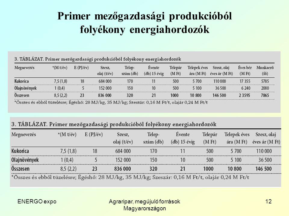 ENERGO expoAgraripar, megújuló források Magyarországon 12 Primer mezőgazdasági produkcióból folyékony energiahordozók