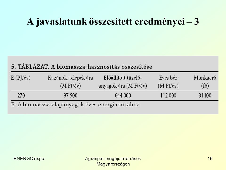ENERGO expoAgraripar, megújuló források Magyarországon 15 A javaslatunk összesített eredményei – 3