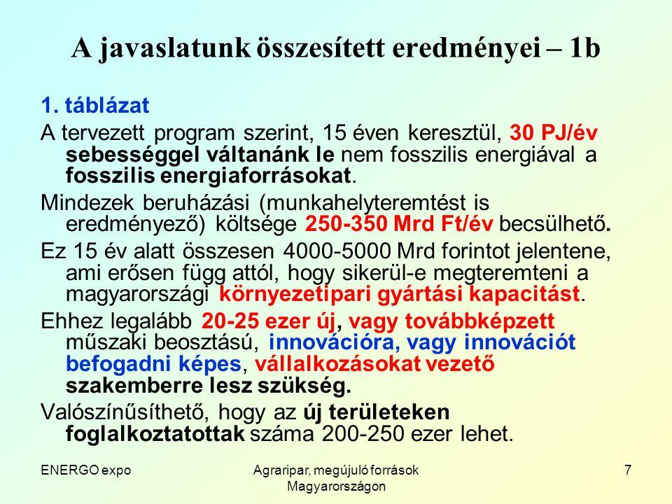 ENERGO expoAgraripar, megújuló források Magyarországon 7 A javaslatunk összesített eredményei – 1b 1.