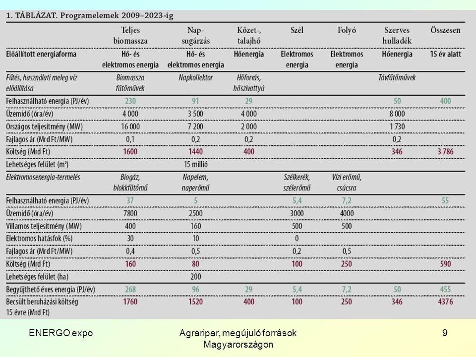 ENERGO expoAgraripar, megújuló források Magyarországon 10 A javaslatunk összesített eredményei – 2; Mezőgazdasági melléktermékekből folyékony és gáz halmazállapotú energiahordozók A mezőgazdasági melléktermékek feldolgozásánál szintén a helyi körülményekhez igazított mennyiségben célszerű decentralizáltan nyersszeszt, növényi olajat előállítani.