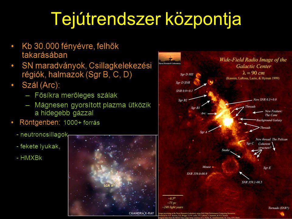 Tejútrendszer központja Kb 30.000 fényévre, felhők takarásában SN maradványok, Csillagkelekezési régiók, halmazok (Sgr B, C, D) Szál (Arc): –Fősíkra merőleges szálak –Mágnesen gyorsított plazma ütközik a hidegebb gázzal Röntgenben: 1000+ forrás - neutroncsillagok - fekete lyukak, - HMXBk