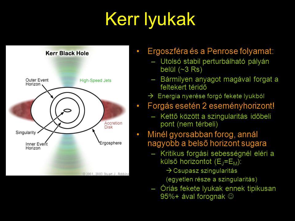 Kerr lyukak Ergoszféra és a Penrose folyamat: –Utolsó stabil perturbálható pályán belül (~3 Rs) –Bármilyen anyagot magával forgat a feltekert téridő  Energia nyerése forgó fekete lyukból Forgás esetén 2 eseményhorizont.