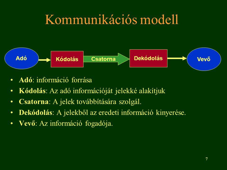7 Kommunikációs modell Adó: információ forrása Kódolás: Az adó információját jelekké alakítjuk Csatorna: A jelek továbbítására szolgál. Dekódolás: A j