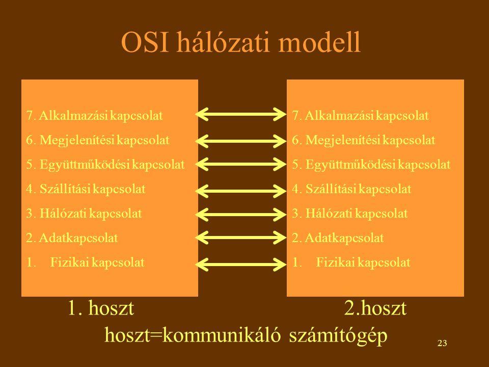 24 OSI rétegek 1.Fizikai réteg: bitkapcsolatokat visz át 2.Adatkapcsolati réteg: a csomagok hibamentes továbbításáért felel 3.Hálózati réteg: kapcsolat felépítse, csomagok átvitele, kapcsolat bontása a feladata 4.Szállítási réteg: hoszt-hoszt kapcsolat megvalósítás a feladata 5.Együttműködési réteg: bejelentkezés és szinkronizálást végez.