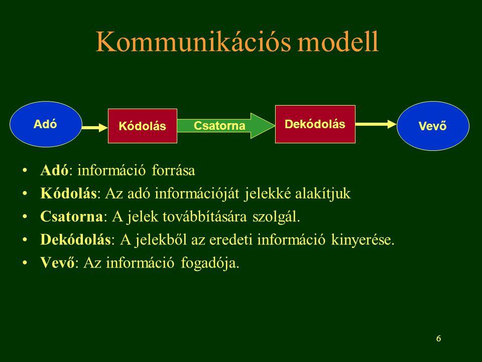 6 Kommunikációs modell Adó: információ forrása Kódolás: Az adó információját jelekké alakítjuk Csatorna: A jelek továbbítására szolgál. Dekódolás: A j