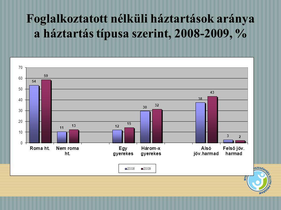 Foglalkoztatott nélküli háztartások aránya a háztartás típusa szerint, 2008-2009, %