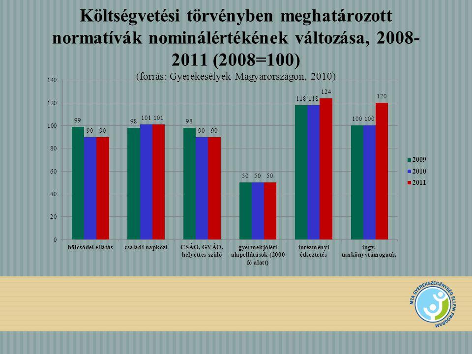 LHH kistérségek és gyerekesély programok (sárga – már megkezdett gyerekesély programok, kék – előkészítés alatt lévő programok, lila – SZGYEP)