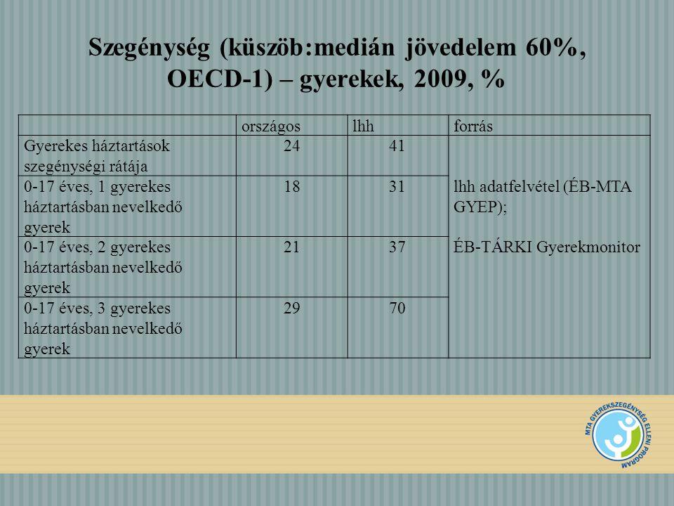 RGYK a 18 éven aluliak körében: országosan: ≈25%, lhh kistérségek (33) – 61%)