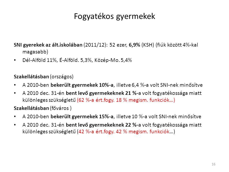 Fogyatékos gyermekek SNI gyerekek az ált.iskolában (2011/12): 52 ezer, 6,9% (KSH) (fiúk között 4%-kal magasabb) Dél-Alföld 11%, É-Alföld. 5,3%, Közép-