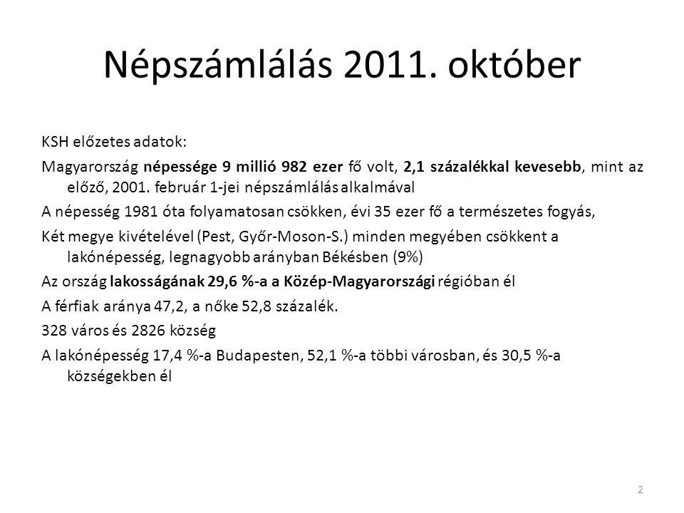 Népszámlálás 2011. október KSH előzetes adatok: Magyarország népessége 9 millió 982 ezer fő volt, 2,1 százalékkal kevesebb, mint az előző, 2001. febru