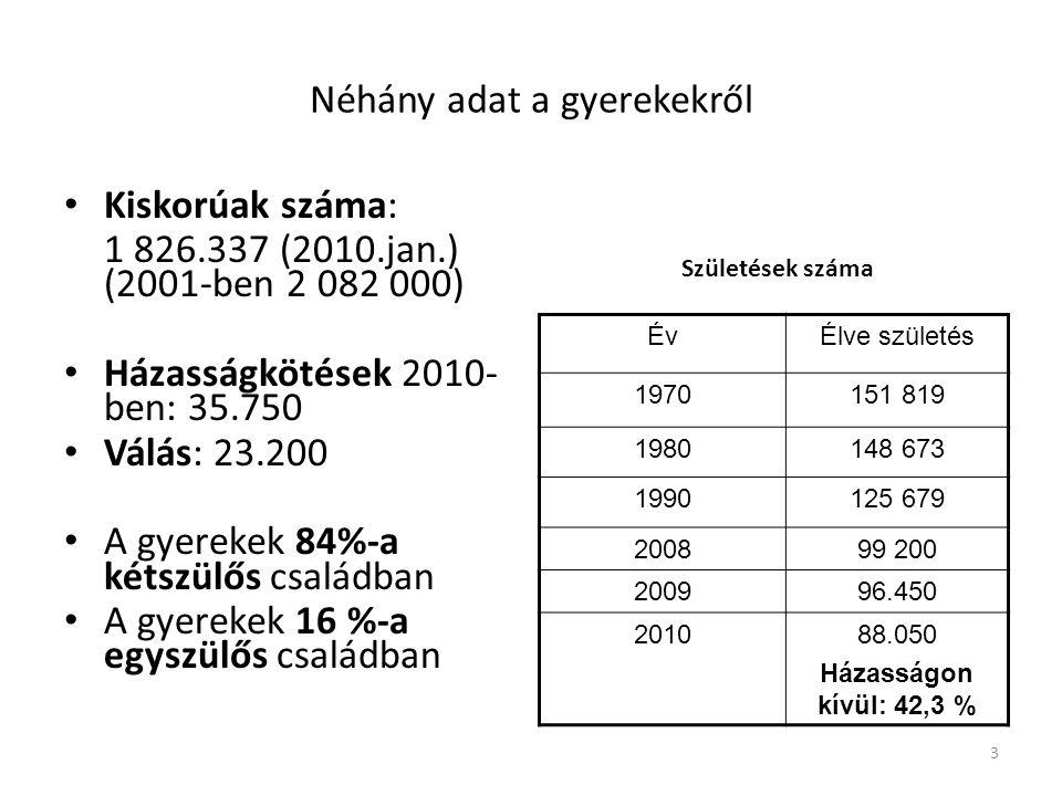 3 Néhány adat a gyerekekről Kiskorúak száma: 1 826.337 (2010.jan.) (2001-ben 2 082 000) Házasságkötések 2010- ben: 35.750 Válás: 23.200 A gyerekek 84%