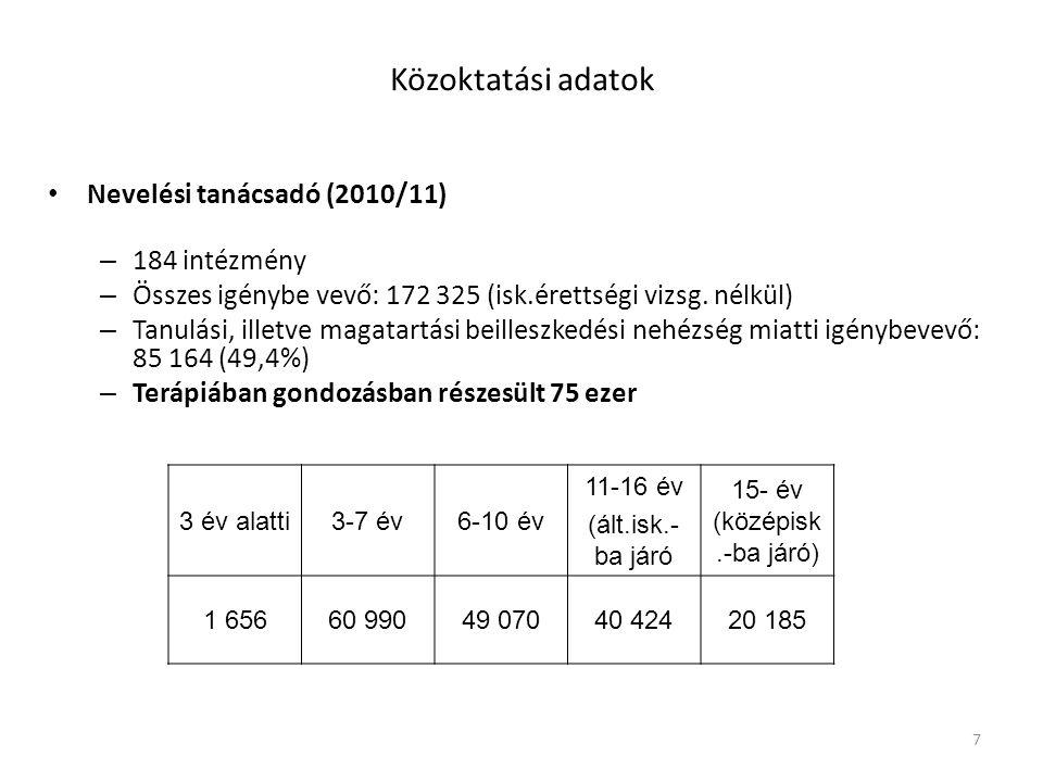 7 Közoktatási adatok Nevelési tanácsadó (2010/11) – 184 intézmény – Összes igénybe vevő: 172 325 (isk.érettségi vizsg. nélkül) – Tanulási, illetve mag