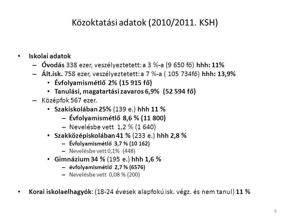 8 Közoktatási adatok (2010/2011. KSH) Iskolai adatok – Óvodás 338 ezer, veszélyeztetett: a 3 %-a (9 650 fő) hhh: 11% – Ált.isk. 758 ezer, veszélyeztet