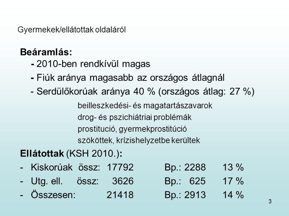 3 Gyermekek/ellátottak oldaláról Beáramlás: - 2010-ben rendkívül magas - Fiúk aránya magasabb az országos átlagnál - Serdülőkorúak aránya 40 % (országos átlag: 27 %) beilleszkedési- és magatartászavarok drog- és pszichiátriai problémák prostitució, gyermekprostitúció szököttek, krízishelyzetbe kerültek Ellátottak (KSH 2010.): -Kiskorúak össz:17792Bp.: 228813 % -Utg.