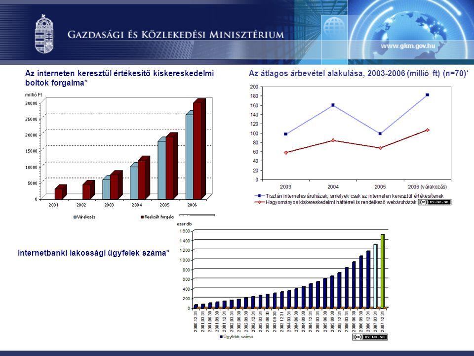 Az interneten keresztül értékesítő kiskereskedelmi boltok forgalma* Az átlagos árbevétel alakulása, 2003-2006 (millió ft) (n=70)* Internetbanki lakoss